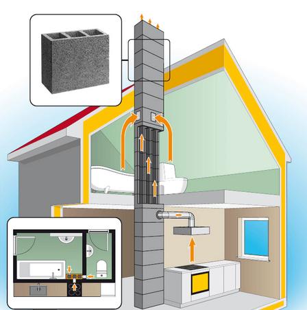 Как сделать вентиляцию в кирпичном доме если ее нет 208