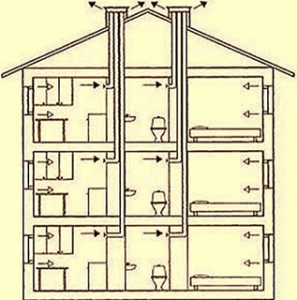 Вентканалы из кирпича: необходимый элемент жилого дома
