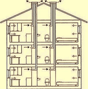 Вентиляция в кирпичном доме