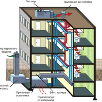 Устройство вентиляции в многоэтажных домах: что надо знать