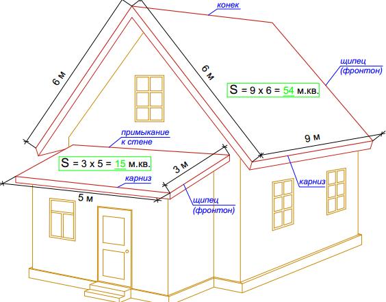 Схема расчета двускатной крыши