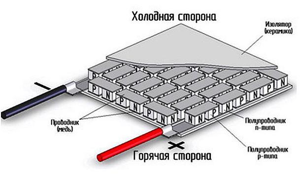 Элемент Пелетье