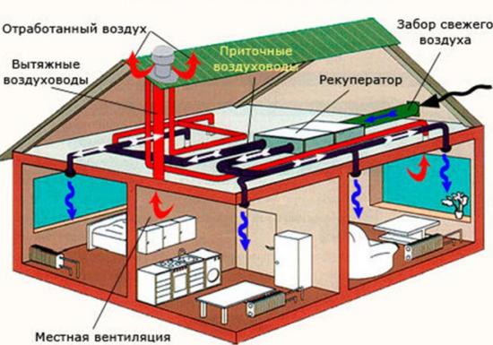 Приточно-вытяжная вентиляция