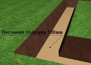 Слой песка под ленточным фундаментом