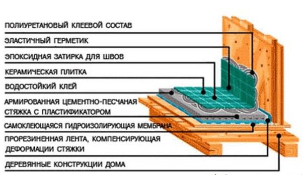 Схема гидроизоляции пола в ванной деревянного дома
