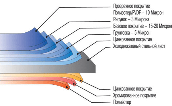 Структура покрытия сайдинга Блок-хаус