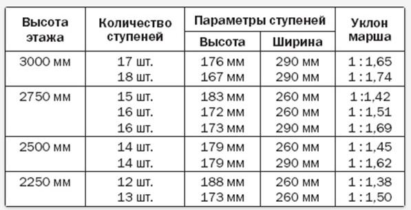 Таблица расчета размеров ступеней