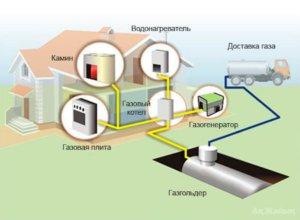План газоснабжения частного дома