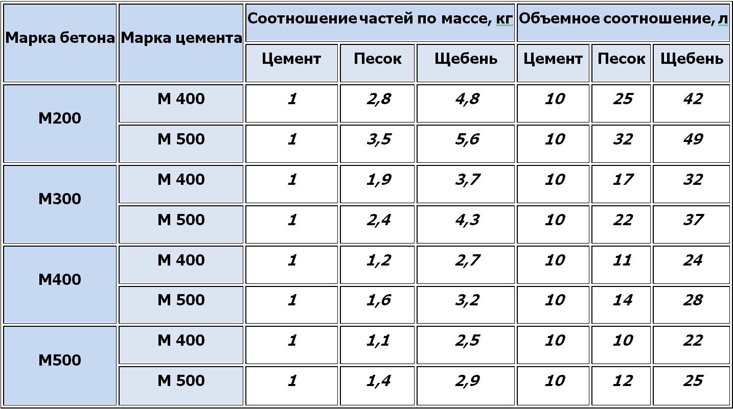 Пропорции бетона для дорожек своими руками