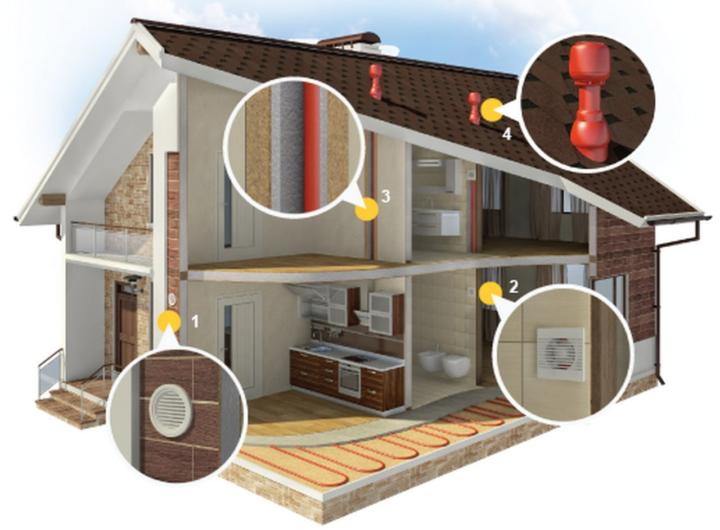 Искусственная вентиляция в частном доме