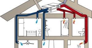 Схема приточно-вытяжной вентиляции частного дома