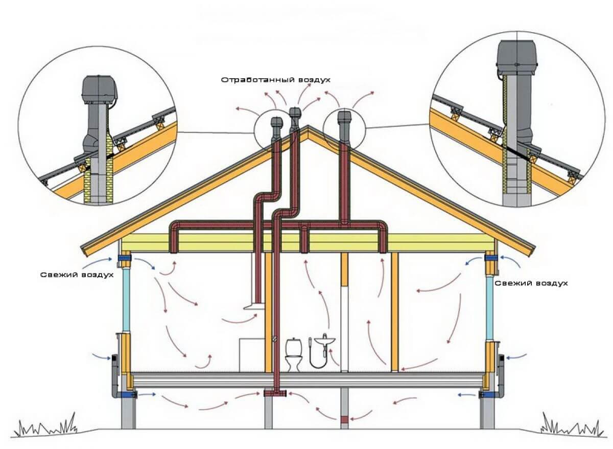Как сделать принудительную вентиляцию в доме и квартире 37