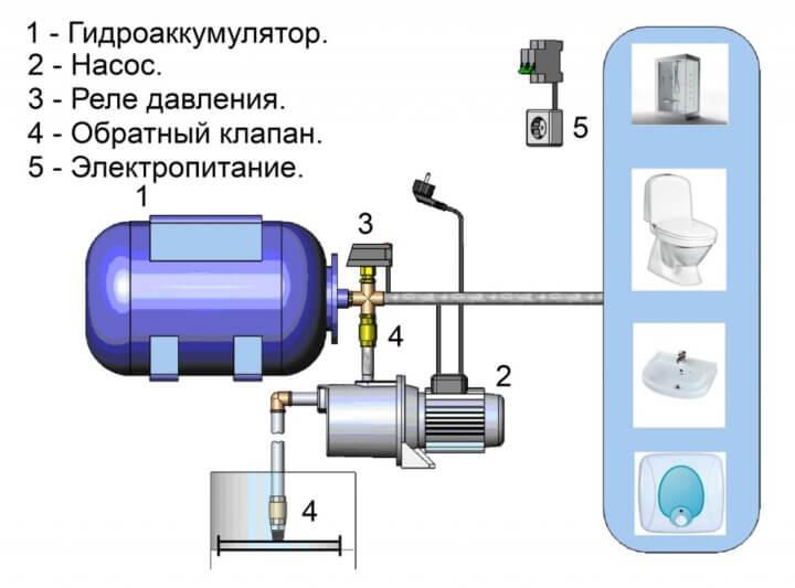 Структура насосной станции