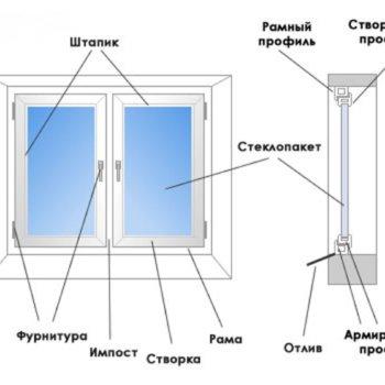 Как вынуть стеклопакет из пластикового окна своими руками