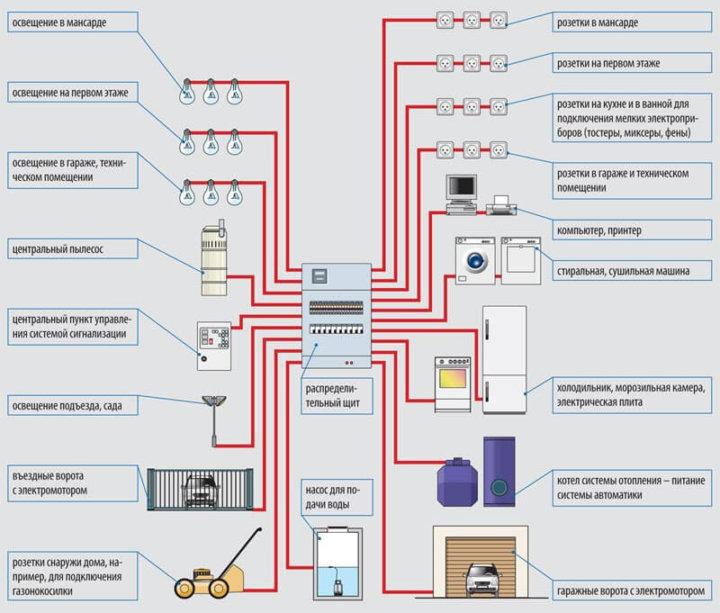 Схема электропроводки в частном доме