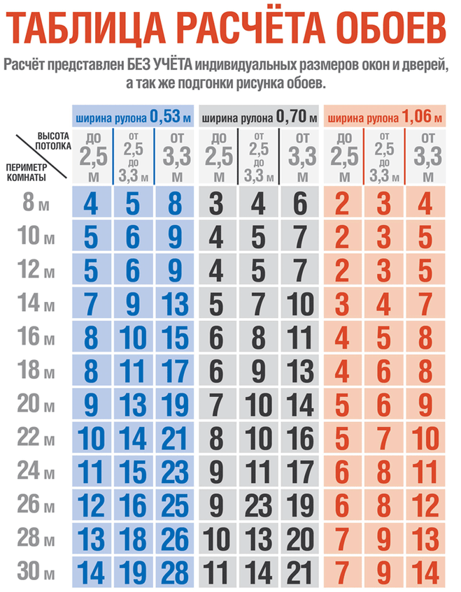 Таблица расчета обоев