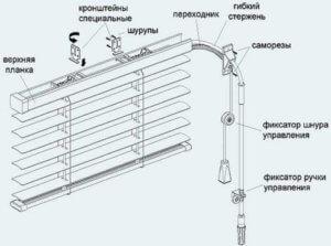 Конструкция вертикальных жалюзи
