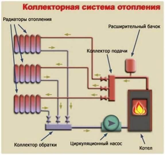 Принцип действия коллекторной отопительной системы
