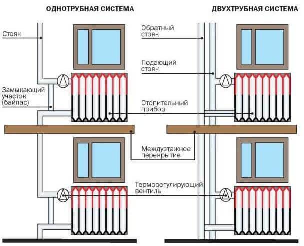 Варианты отопительной системы в многоэтажных домах