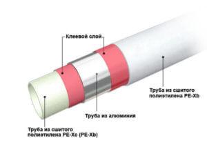 Трубы металлопластиковые для систем отопления