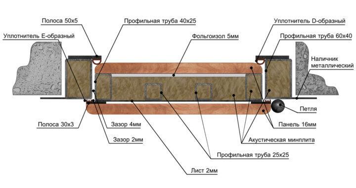схема конструкции входной двери