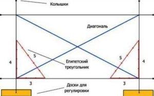 разметка фундамента, определение углов