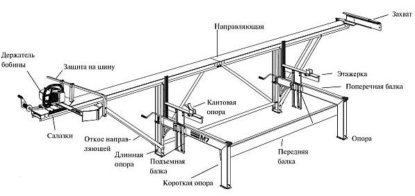 Схема изготовления пилорамы