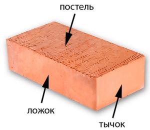 Названия сторон кирпича