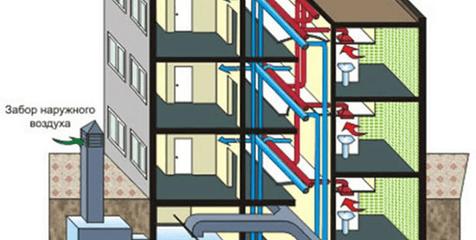 Принудительная вентиляция многоэтажного дома