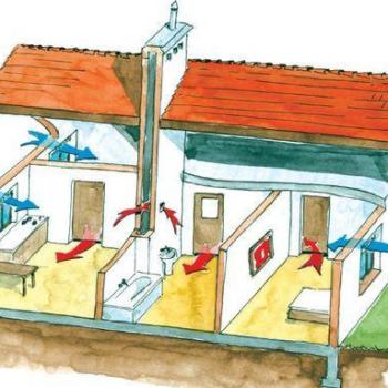 Система вентиляции в частном доме своими руками: разновидности и монтаж