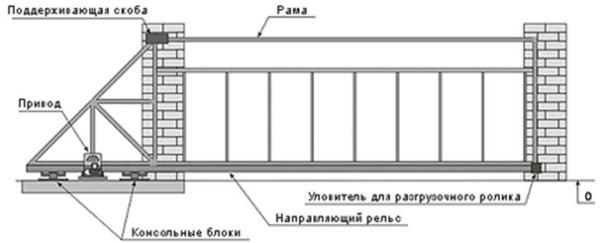 Схема консольный откатных ворот из профнастила