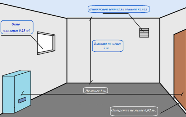 Схема установки газового котла в помещении