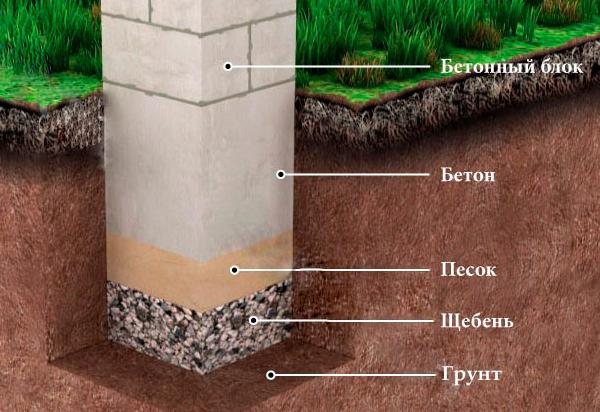 Схема установки столба фундамента