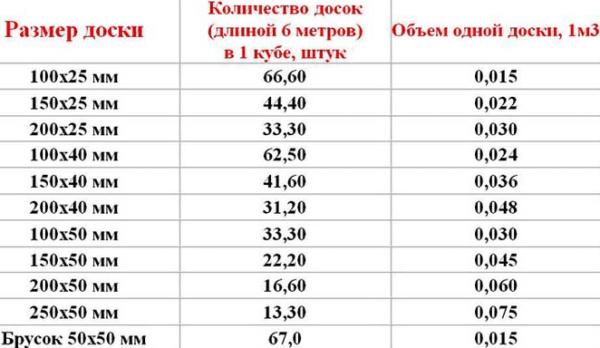 Таблица объемов