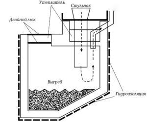 Схема выгребной ямы под туалет