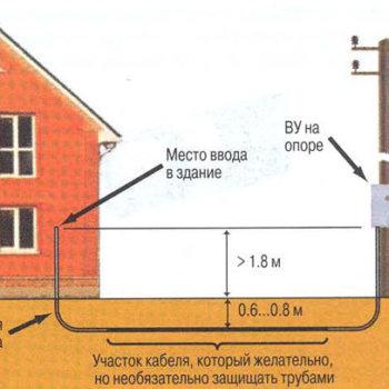 Трубы для прокладки кабеля в земле: состав, назначение и нормативные требования