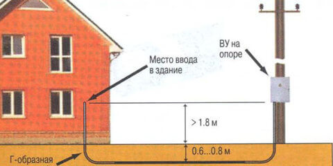 Электричество на дачном участке