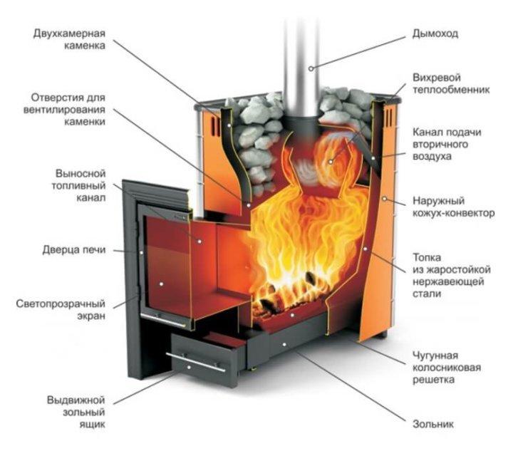 Чертёж банной печи из металла: конструкция и изготовление