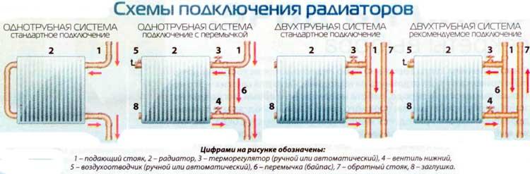Как выполнить подключение радиаторов отопления в частном доме