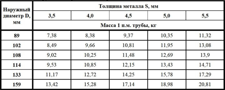 Таблица диаметров и массы труб