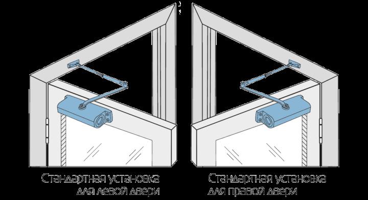 Варианты установки доводчиков