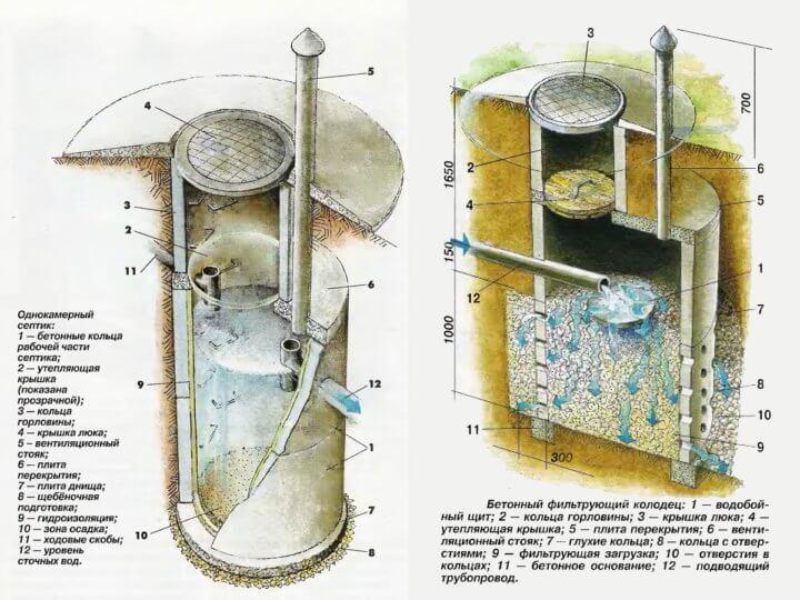 Бетонные кольца для колодцев: размеры, технические характеристики и параметры