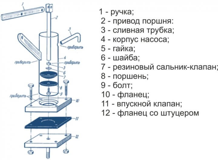 Схема вакуумного насоса