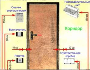 Высота установки розеток и выключателей