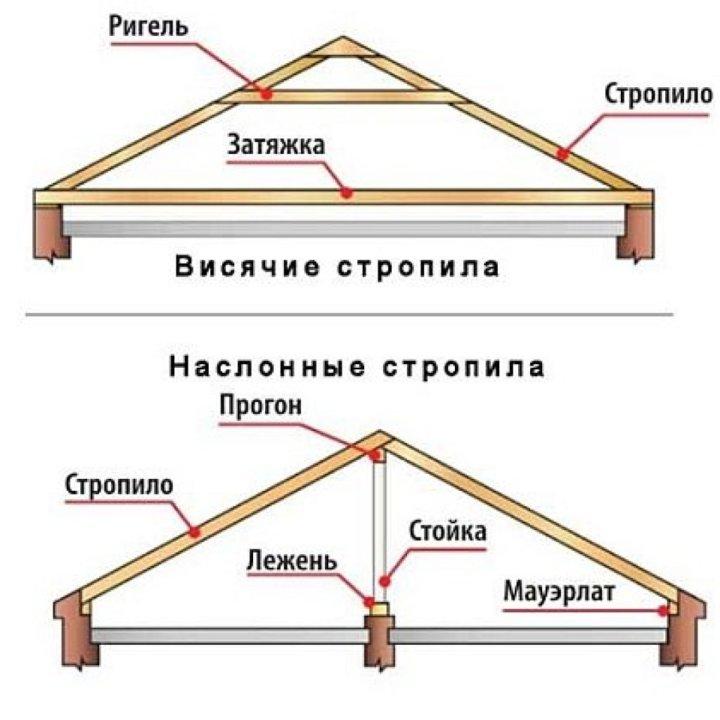 Висячая и наслонная стропильная система