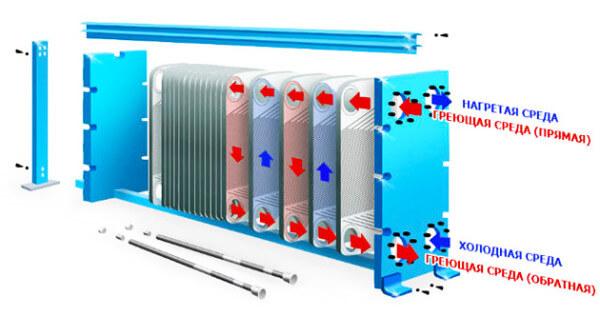 Пластинчатые радиаторы отопления, их характеристики, выбор и установка