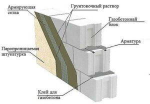 Чем штукатурить газобетон, оштукатуреная стена