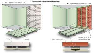 Выравнивание стен гипсокартоном, в каких случаях его устанавливают на профили, в каких - приклеивают