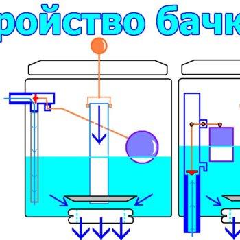 Не поступает вода в бачок унитаза, возможные причины, пути их устранения