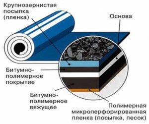 Рубероид или стеклоизол